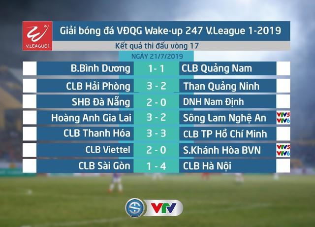 Kết quả, BXH vòng 17 Giải VĐQG Wake-up 247 V.League 1-2019: CLB Hà Nội rút ngắn khoảng cách với CLB TP Hồ Chí Minh - Ảnh 1.
