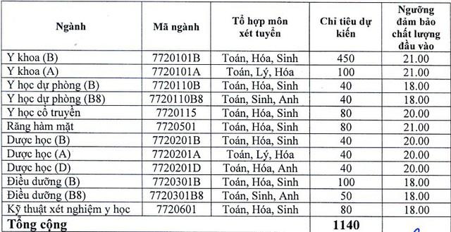Đai học Y dược Hải Phòng và Thái Bình cùng lấy điểm sàn cao nhất 21 - Ảnh 1.