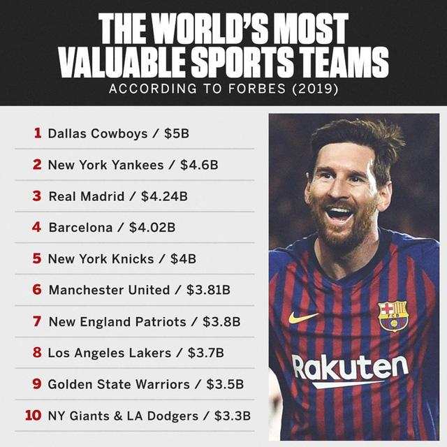 50 CLB thể thao giá trị nhất thế giới: Khi bóng đá cũng bình thường thôi! - Ảnh 2.