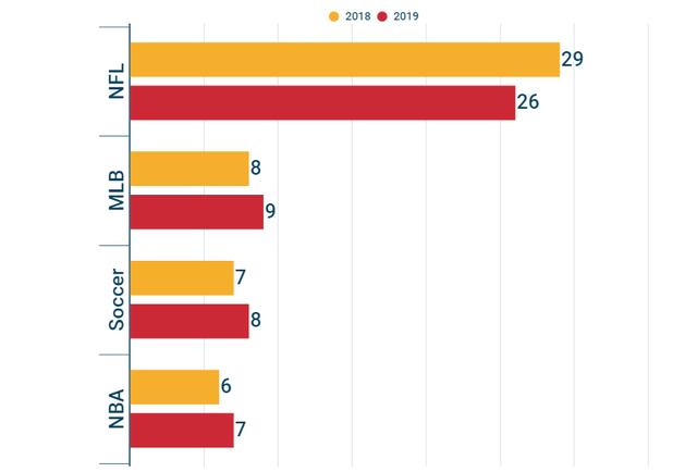 50 CLB thể thao giá trị nhất thế giới: Khi bóng đá cũng bình thường thôi! - Ảnh 3.