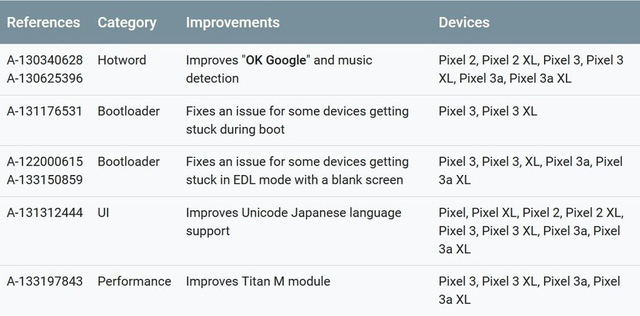 Google khắc phục lỗi tự khởi động lại trên dòng máy Pixel - Ảnh 1.