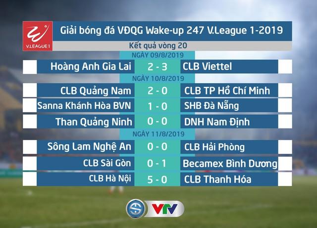 Kết quả, BXH Vòng 20 Wake-up 247 V.League 1-2019: CLB Hà Nội củng cố ngôi đầu! - Ảnh 1.