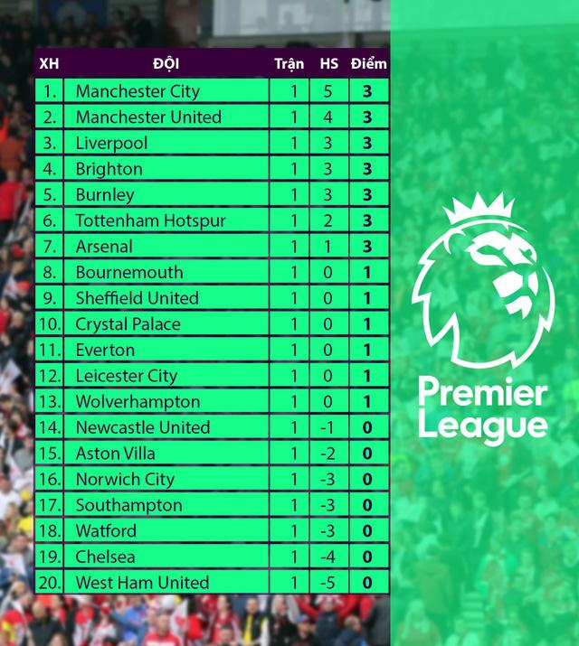 Bảng xếp hạng vòng 1 Ngoại hạng Anh: Hai đội bóng thành Manchester dẫn đầu sau vòng 1 - Ảnh 2.