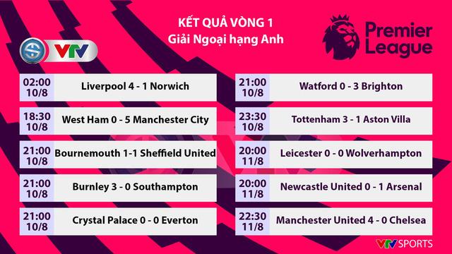 Bảng xếp hạng vòng 1 Ngoại hạng Anh: Hai đội bóng thành Manchester dẫn đầu sau vòng 1 - Ảnh 1.
