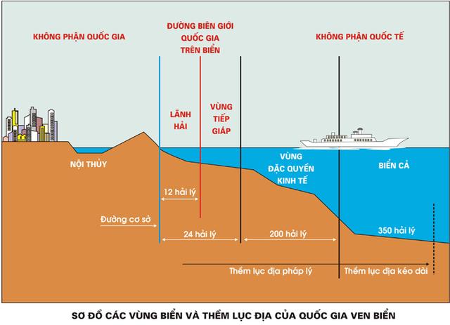Các vùng biển và các quyền liên quan của quốc gia ven biển - Ảnh 2.