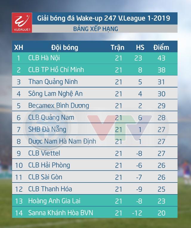 Kết quả, BXH Vòng 21 Wake-up 247 V.League 1-2019: CLB Hà Nội giữ vững ngôi đầu - Ảnh 2.