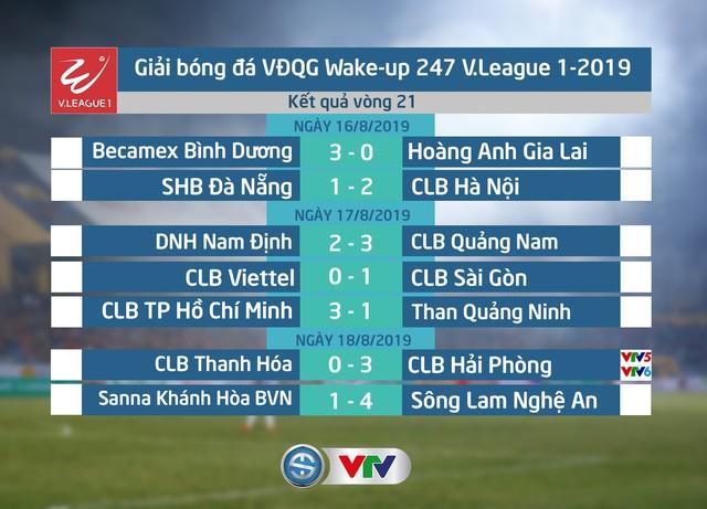 Kết quả, BXH Vòng 21 Wake-up 247 V.League 1-2019: CLB Hà Nội giữ vững ngôi đầu - Ảnh 1.