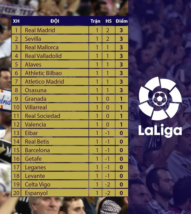 Kết quả, bảng xếp hạng vòng 1 La Liga: Real Madrid dẫn đầu, Barcelona nhóm cuối - Ảnh 2.