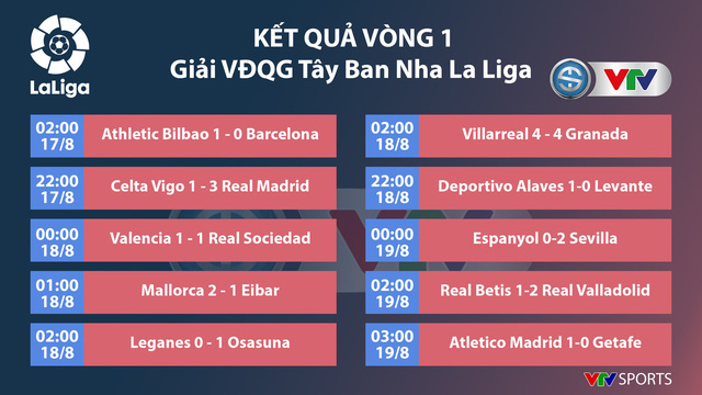 Kết quả, bảng xếp hạng vòng 1 La Liga: Real Madrid dẫn đầu, Barcelona nhóm cuối - Ảnh 1.