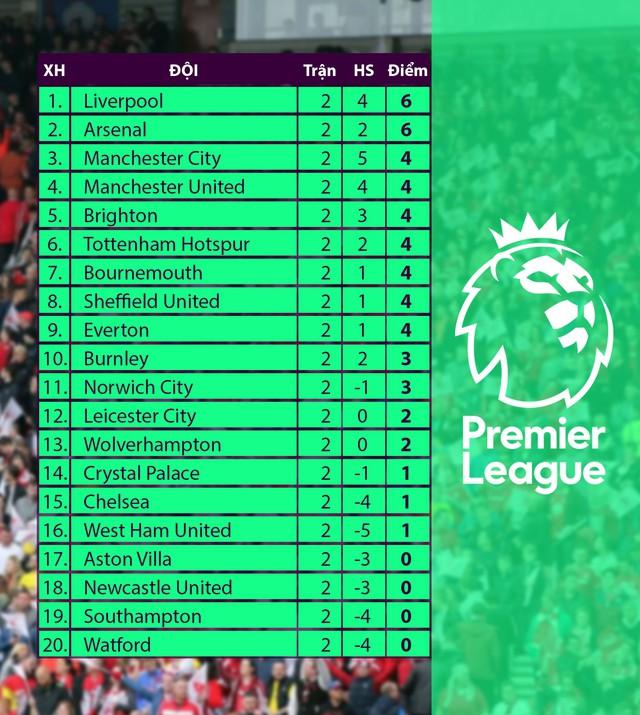 Kết quả, bảng xếp hạng Ngoại hạng Anh vòng 2: Liverpool cùng Arsenal tạm dẫn đầu - Ảnh 2.