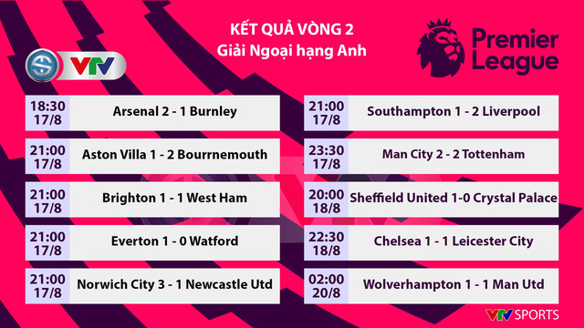 Kết quả, bảng xếp hạng Ngoại hạng Anh vòng 2: Liverpool cùng Arsenal tạm dẫn đầu - Ảnh 1.