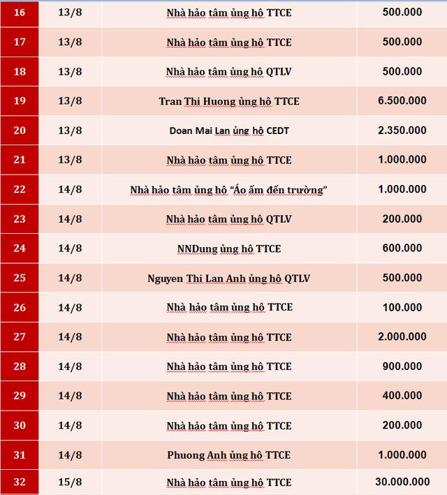 Quỹ Tấm lòng Việt: Danh sách ủng hộ tuần 3 tháng 8/2019 - Ảnh 2.