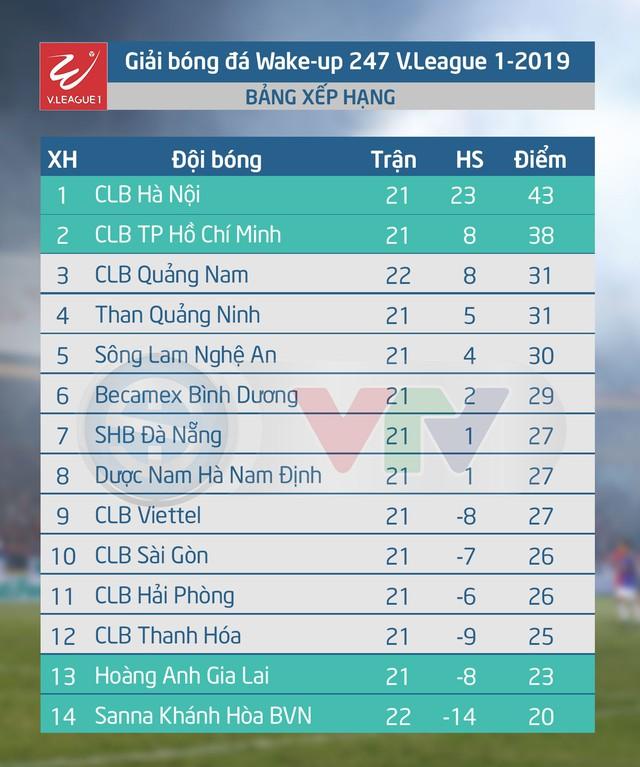 CẬP NHẬT Kết quả, lịch thi đấu & BXH vòng 22 V.League 2019, ngày 23/8: Nối dài mạch toàn thắng, CLB Quảng Nam vào top 3 - Ảnh 2.