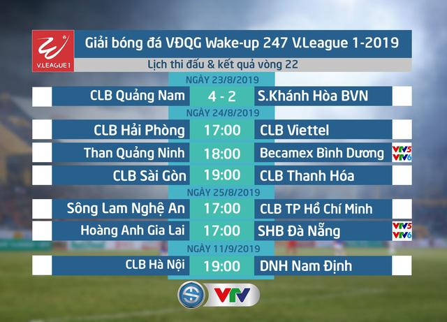 CẬP NHẬT Kết quả, lịch thi đấu & BXH vòng 22 V.League 2019, ngày 23/8: Nối dài mạch toàn thắng, CLB Quảng Nam vào top 3 - Ảnh 1.