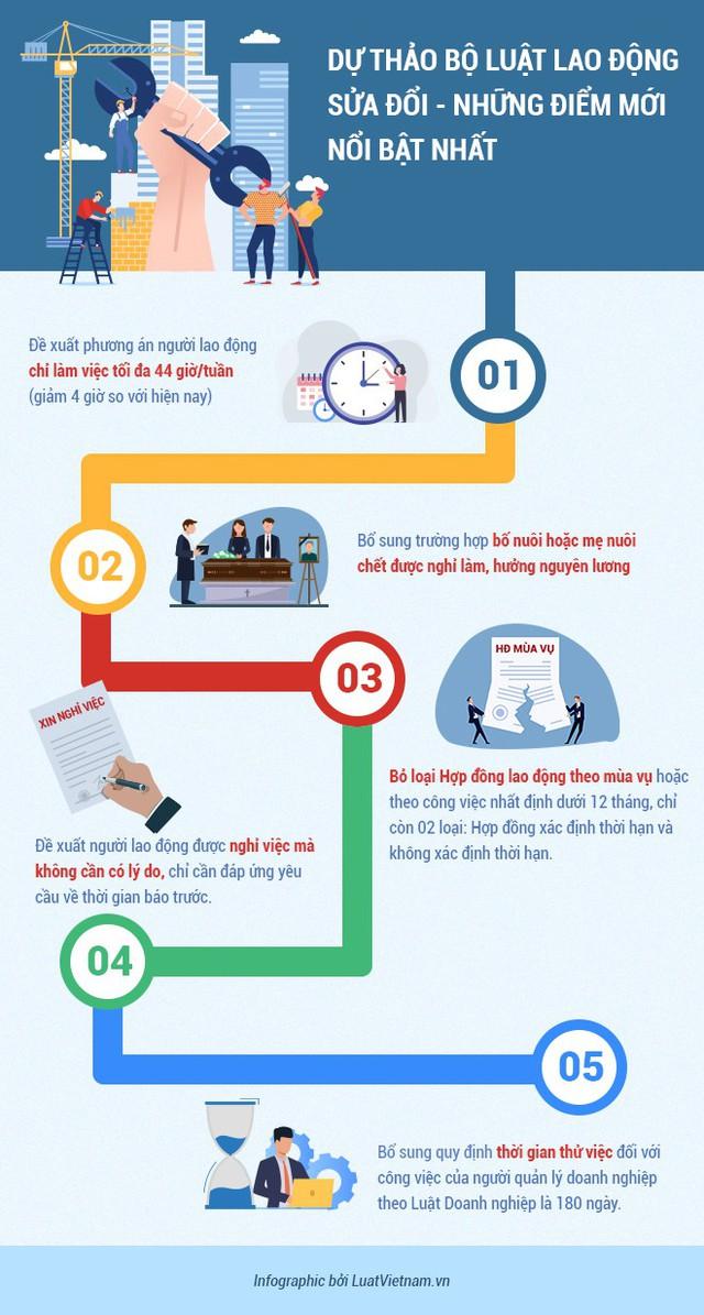[Infographic] Dự thảo Bộ luật Lao động sửa đổi: Những điều cần biết - Ảnh 1.