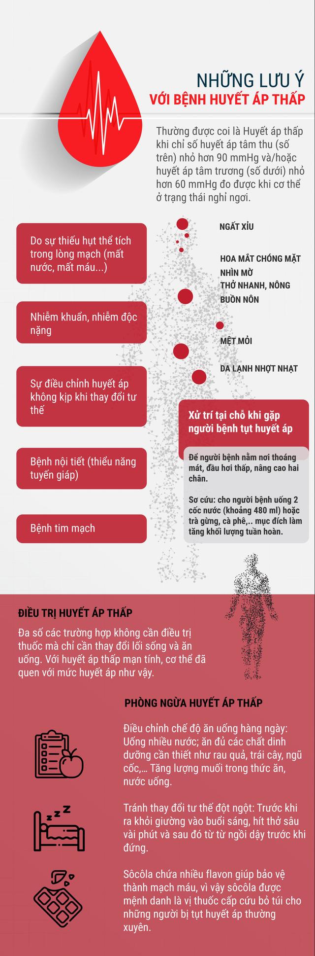 Những lưu ý với bệnh huyết áp thấp - Ảnh 1.