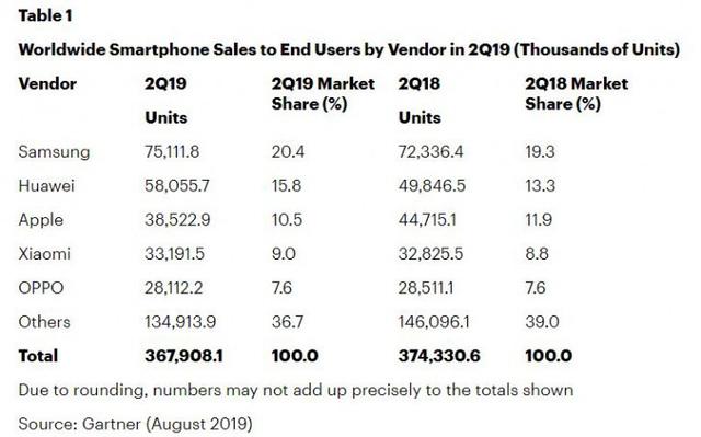 Thị trường smartphone thế giới có một quý II thảm hại - Ảnh 1.
