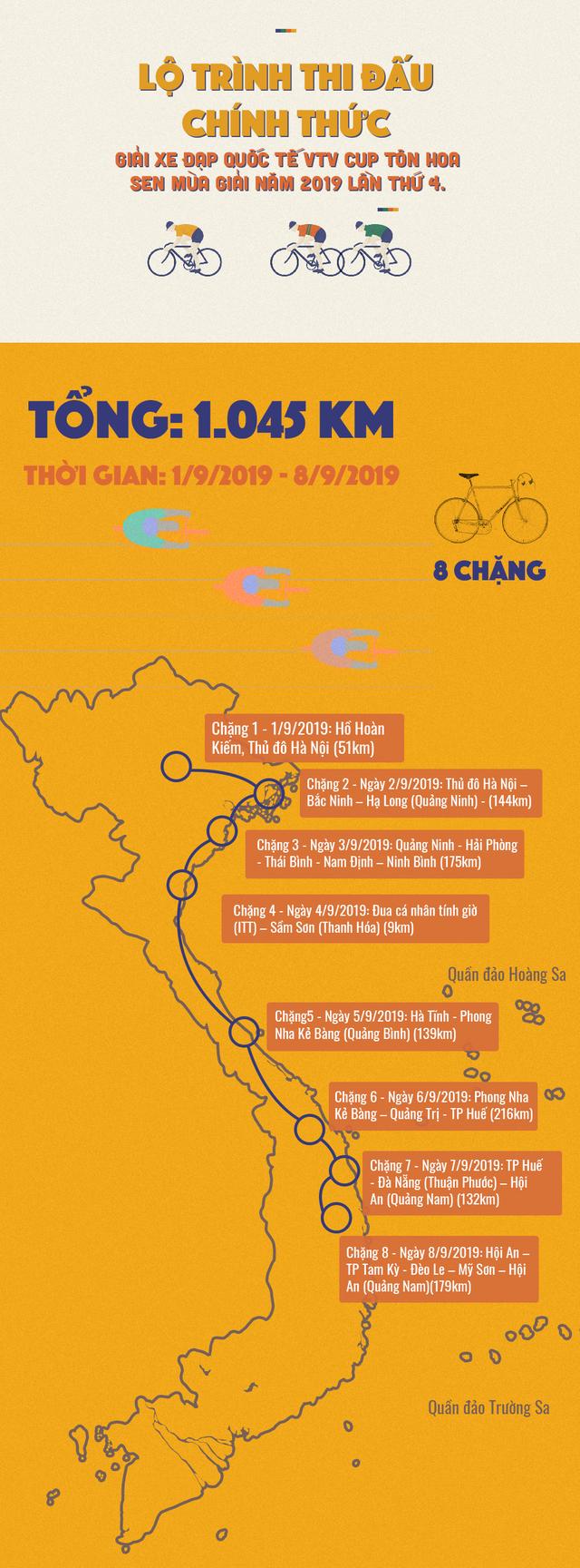 [Infographic] Lộ trình 8 chặng của Giải xe đạp quốc tế VTV Cúp 2019 - Ảnh 1.