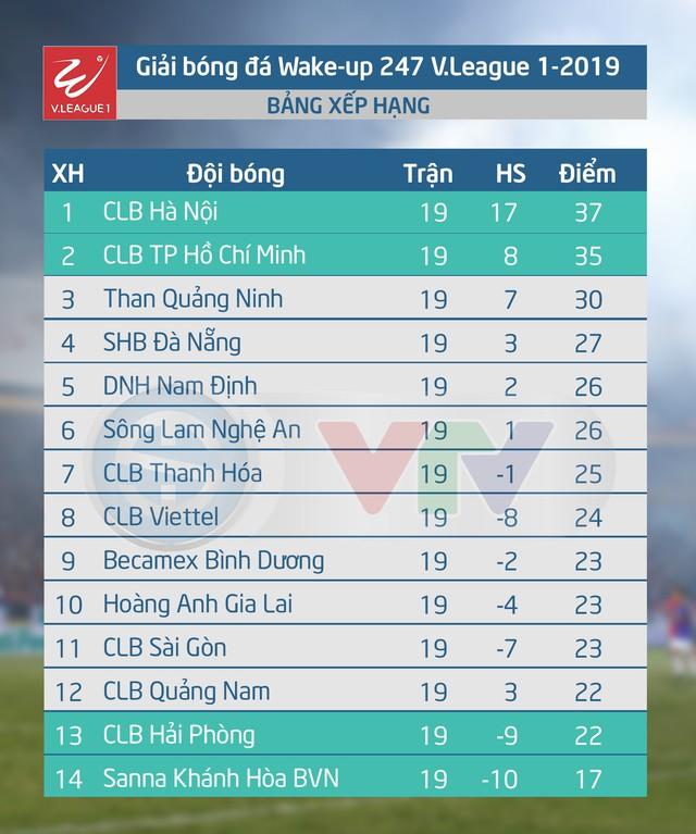 Lịch thi đấu và trực tiếp vòng 20 V.League 2019: Tâm điểm Hoàng Anh Gia Lai - CLB Viettel - Ảnh 2.