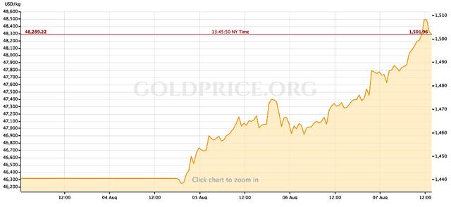 Giá vàng thế giới tăng kỷ lục từ năm 2013 - Ảnh 1.