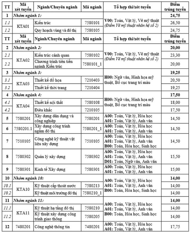 Điểm chuẩn Đại học Kiến Trúc Hà Nội từ 14 đến 26,5 - Ảnh 1.