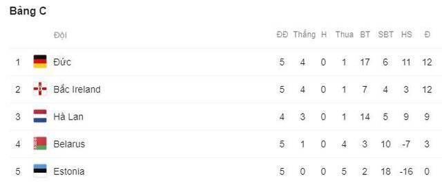 Kết quả vòng loại EURO 2020: Azerbaijan 1-1 Croatia, Scotland 0-4 Bỉ, Bắc Ireland 0-2 Đức - Ảnh 5.