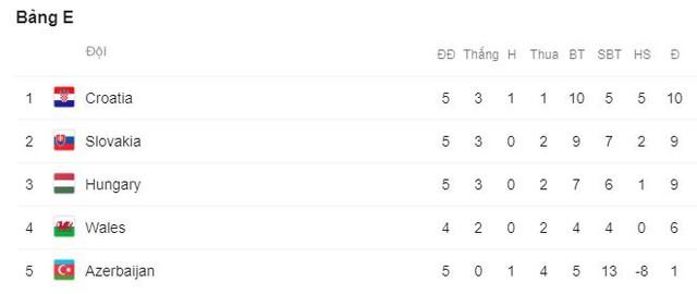 Kết quả vòng loại EURO 2020: Azerbaijan 1-1 Croatia, Scotland 0-4 Bỉ, Bắc Ireland 0-2 Đức - Ảnh 7.