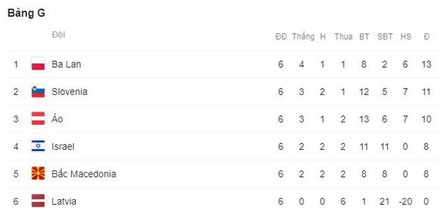 Kết quả vòng loại EURO 2020: Azerbaijan 1-1 Croatia, Scotland 0-4 Bỉ, Bắc Ireland 0-2 Đức - Ảnh 9.