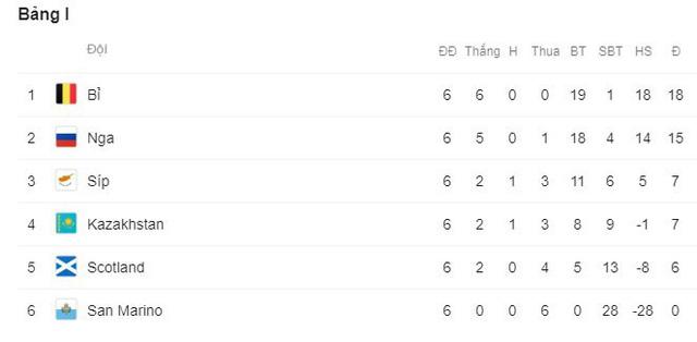 Kết quả vòng loại EURO 2020: Azerbaijan 1-1 Croatia, Scotland 0-4 Bỉ, Bắc Ireland 0-2 Đức - Ảnh 11.