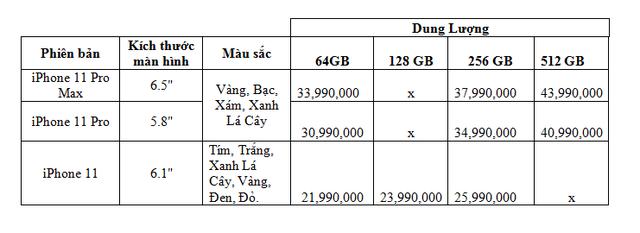 Tại Việt Nam, iPhone 11 có giá dự kiến từ 21,99 triệu đồng - Ảnh 2.