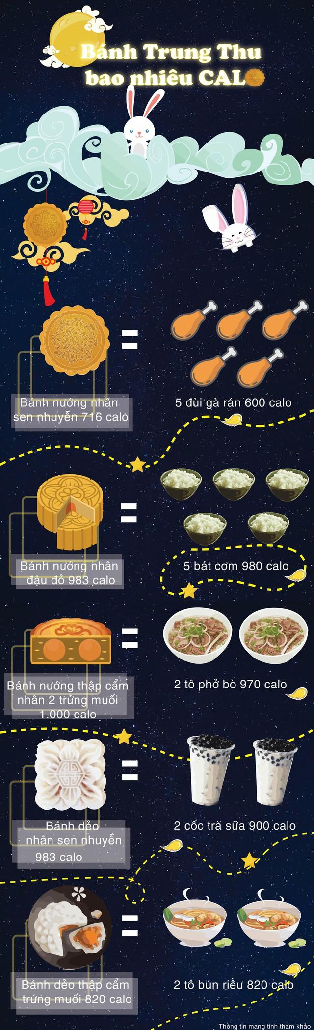 [Infographic] Bánh Trung thu chứa bao nhiêu calo? - Ảnh 1.