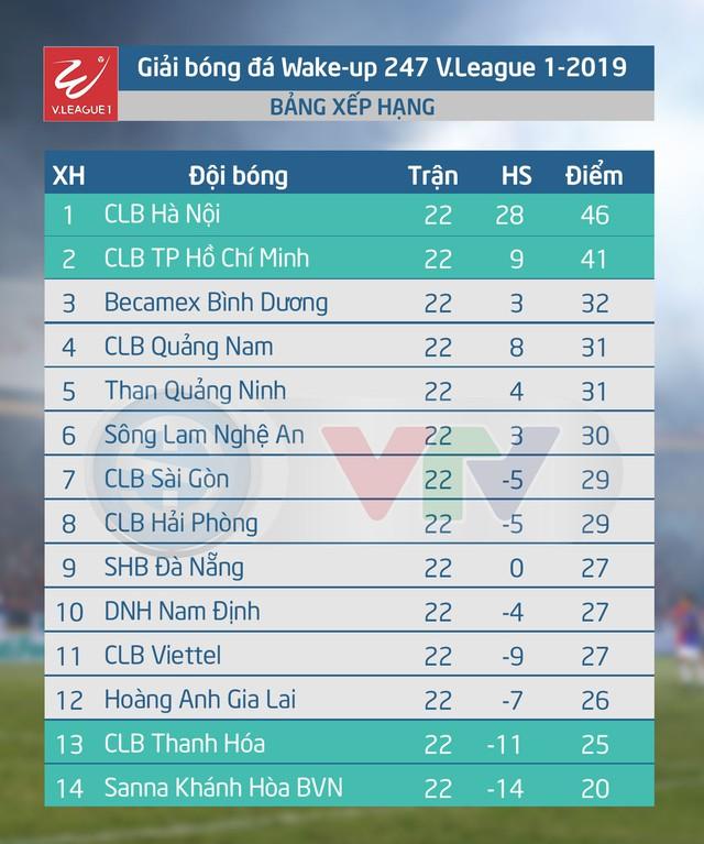 Lịch thi đấu và tường thuật trực tiếp vòng 23 V.League 2019: Tâm điểm CLB Hà Nội – CLB Viettel - Ảnh 2.