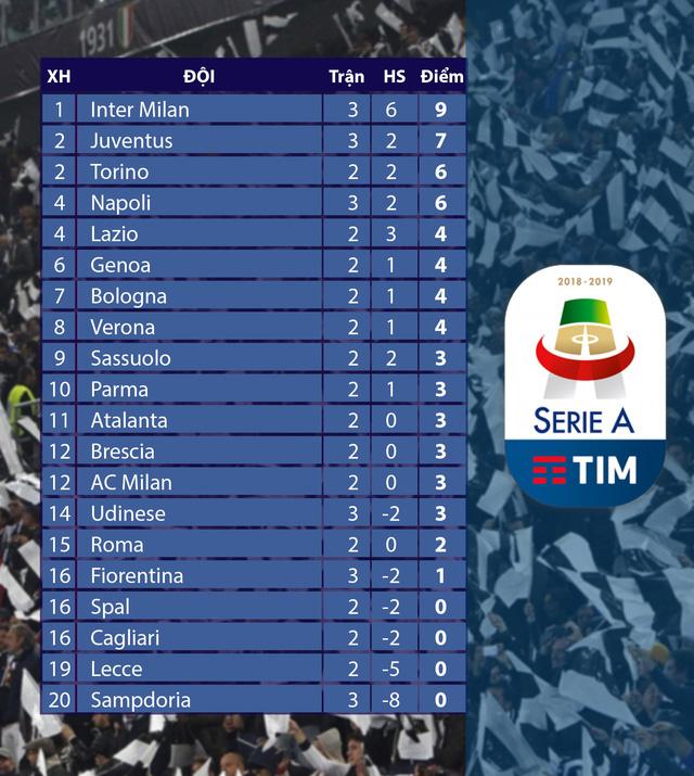 Kết quả, BXH vòng 3 giải VĐQG Italia Serie A: Inter Mian duy trì mạch trận toàn thắng - Ảnh 2.