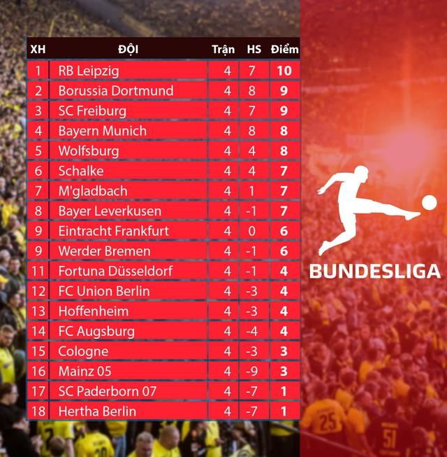Lịch thi đấu, kết quả, BXH các giải bóng đá VĐQG châu Âu: Ngoại hạng Anh, La Liga, Serie A, Bundesliga, Ligue I - Ảnh 8.