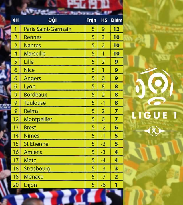 Lịch thi đấu, kết quả, BXH các giải bóng đá VĐQG châu Âu: Ngoại hạng Anh, La Liga, Serie A, Bundesliga, Ligue I - Ảnh 10.