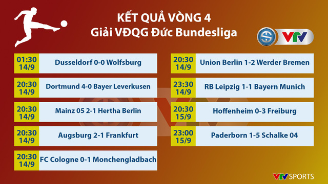 Lịch thi đấu, kết quả, BXH các giải bóng đá VĐQG châu Âu: Ngoại hạng Anh, La Liga, Serie A, Bundesliga, Ligue I - Ảnh 7.