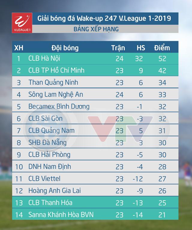 Cập Nhật Kết Quả Bảng Xếp Hạng V League 2019 Clb Ha Nội Vo địch Sớm 2 Vong đấu Vtv Vn