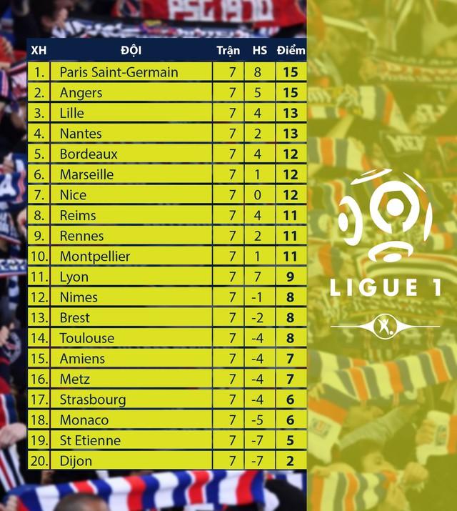 Kết quả, BXH Vòng 7 giải VĐQG Pháp: PSG 0-2 Reims, Brest 2-2 Lyon - Ảnh 2.