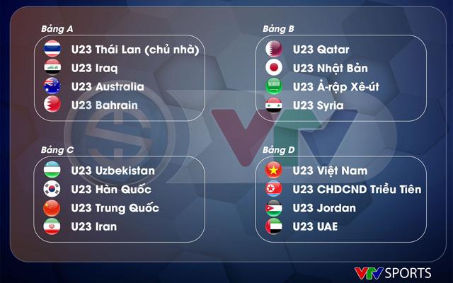 AFC công bố danh sách đăng ký cầu thủ của 16 đội tuyển tham dự VCK U23 châu Á 2020 - Ảnh 1.