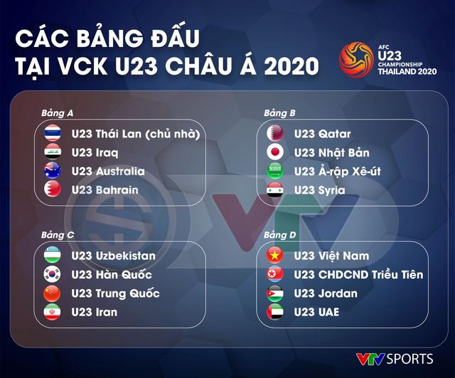 CHÍNH THỨC: VTV sở hữu bản quyền truyền thông VCK AFC U23 Championship 2020 trên lãnh thổ Việt Nam - Ảnh 1.