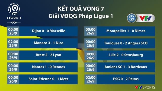 Kết quả, BXH Vòng 7 giải VĐQG Pháp: PSG 0-2 Reims, Brest 2-2 Lyon - Ảnh 1.