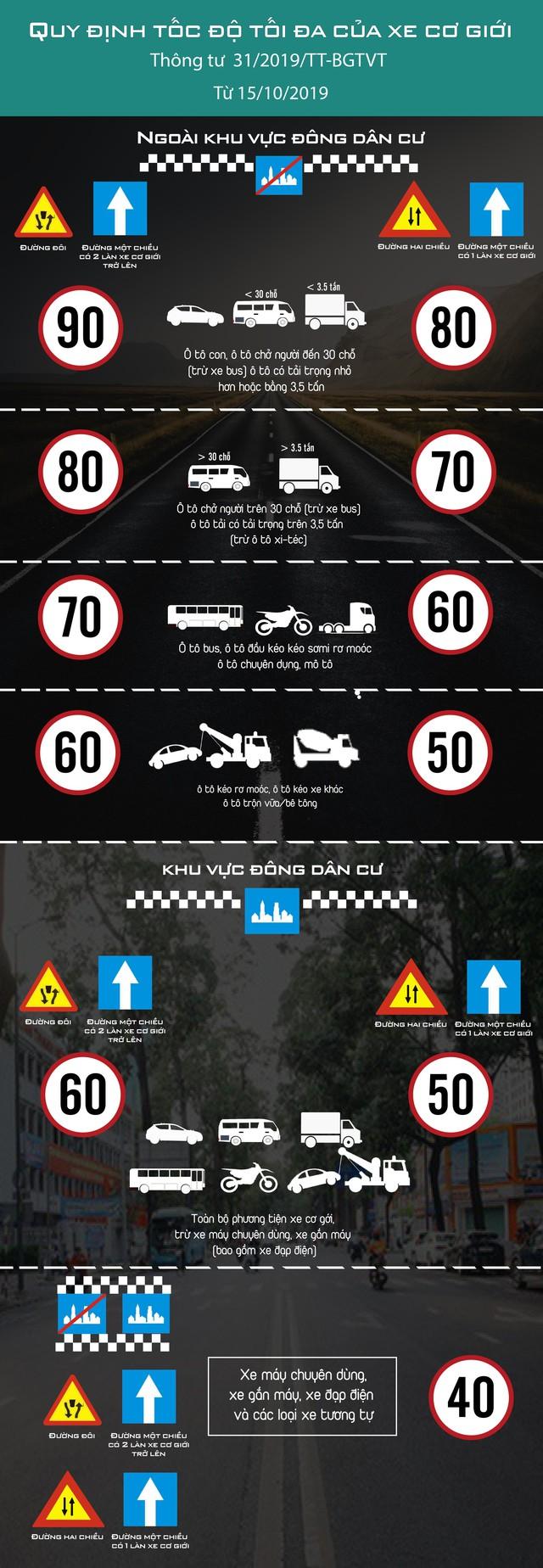 [Infographic] Quy định tốc độ tối đa của xe cơ giới từ 15/10/2019 - Ảnh 1.