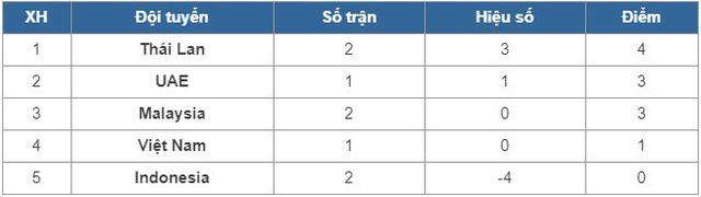 ĐT Việt Nam chốt danh sách 23 cầu thủ cho trận gặp ĐT Malaysia - Ảnh 3.