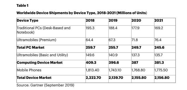 Năm 2019 sẽ là thời gian tồi tệ nhất của ngành smartphone toàn cầu - Ảnh 1.