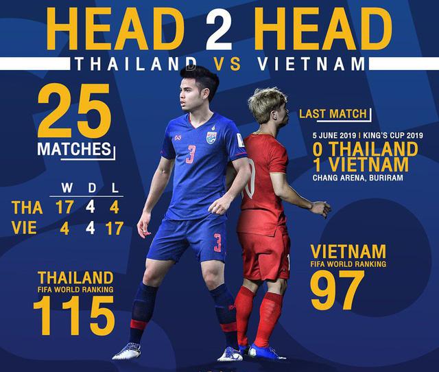 ĐT Thái Lan - ĐT Việt Nam: Khẳng định vị thế! (19h00, trực tiếp trên VTV5) - Ảnh 1.