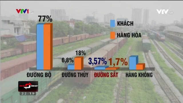 Đường sắt chỉ chiếm 1,7% thị phần vận tải hàng hóa - Ảnh 1.