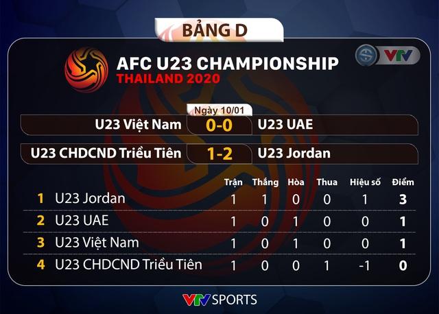 Kết quả, BXH bảng D VCK U23 châu Á 2020 ngày 10/01: U23 Jordan tạm dẫn đầu, U23 Việt Nam hòa U23 UAE - Ảnh 1.