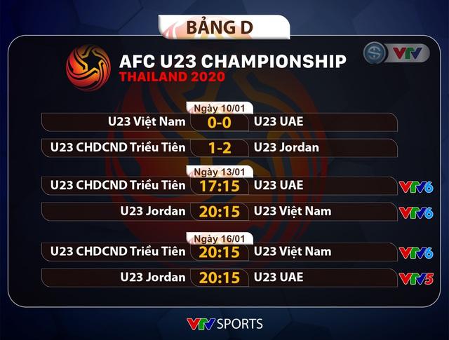 Kết quả, BXH bảng D VCK U23 châu Á 2020 ngày 10/01: U23 Jordan tạm dẫn đầu, U23 Việt Nam hòa U23 UAE - Ảnh 4.