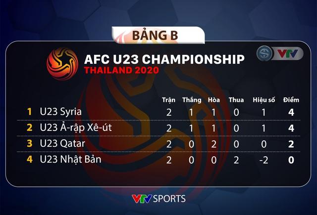 CẬP NHẬT Kết quả, Lịch thi đấu và Bảng xếp hạng VCK U23 châu Á 2020 ngày 13/1 - Ảnh 3.