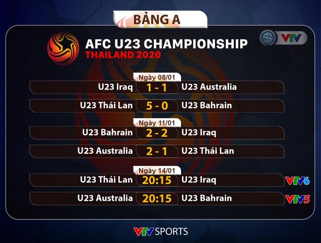 CẬP NHẬT Kết quả, Lịch thi đấu và Bảng xếp hạng VCK U23 châu Á 2020 ngày 13/1 - Ảnh 1.